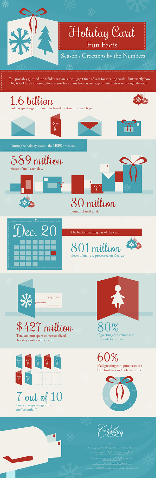 Fun facts about holiday cards